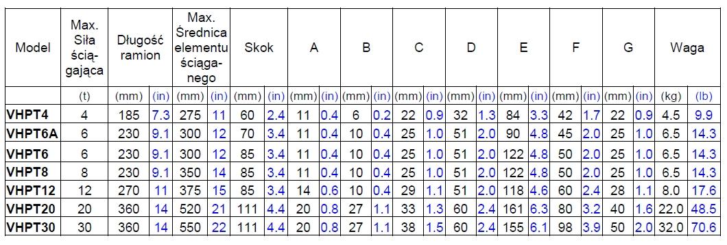 Dane techniczne ściągaczy hydraulicznych TIMKEN